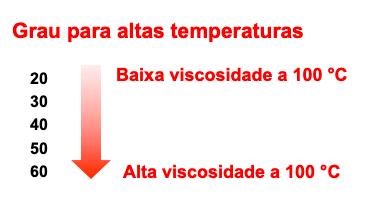 Graus de viscosidade a quente