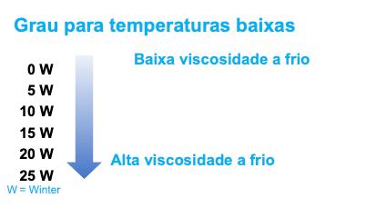 Graus de viscosidade a frio
