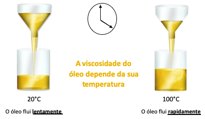 A viscosidade depende da temperatura